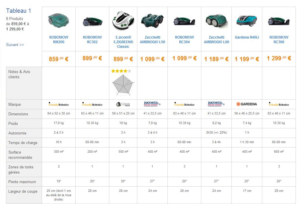 comparatif robot tondeuse 1