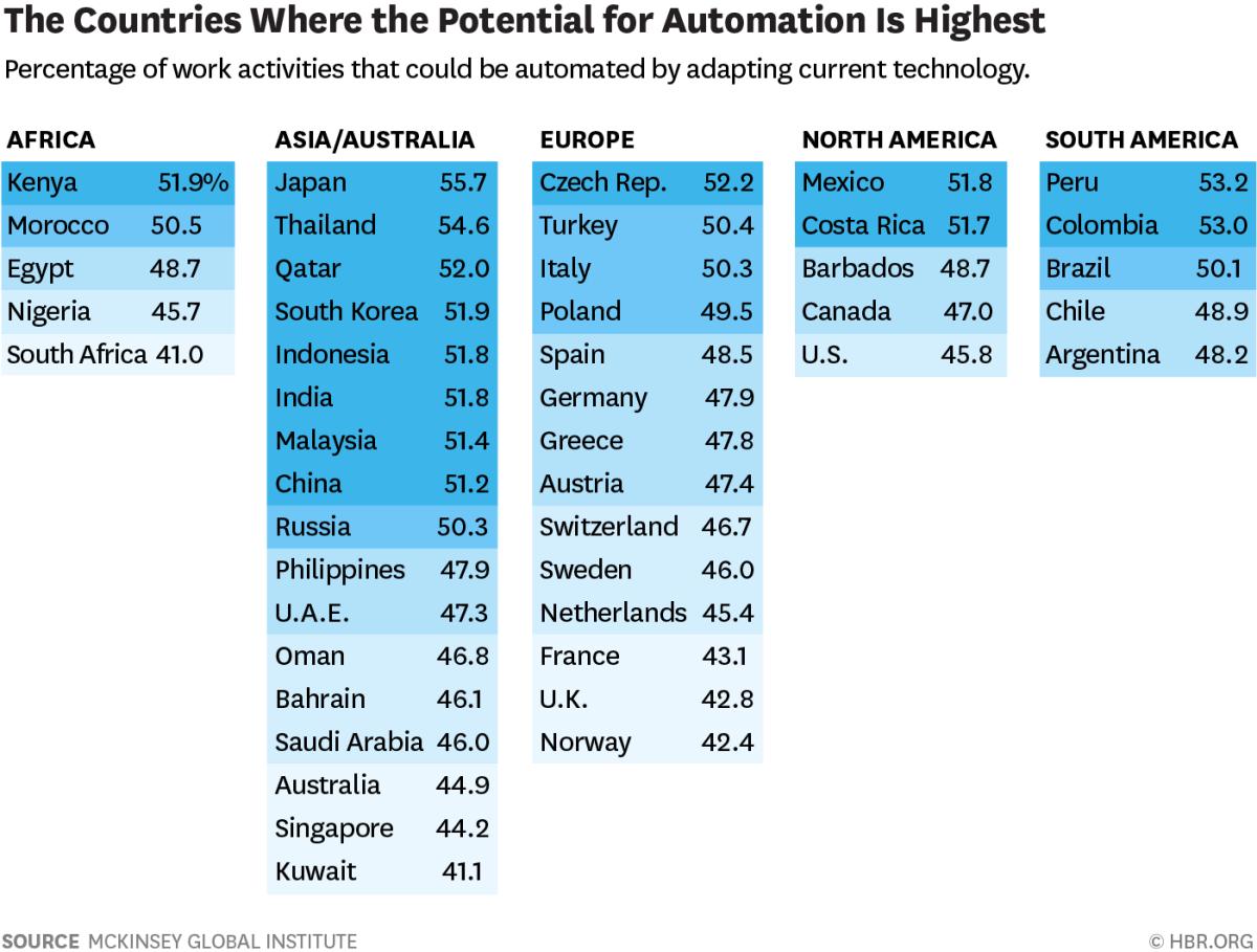 automatisation robotisation France