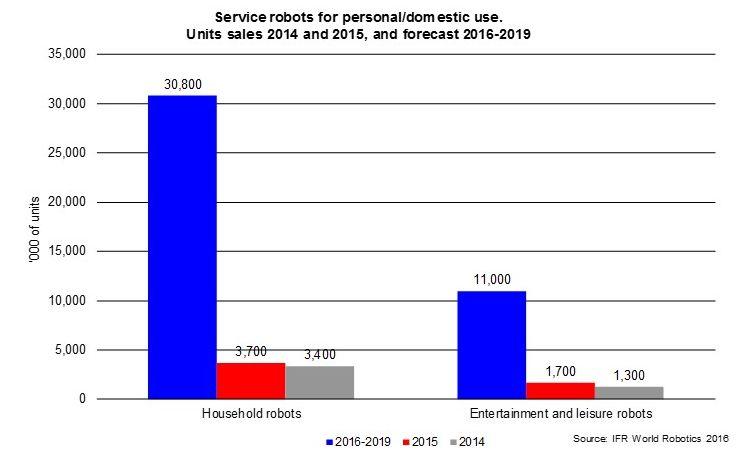 robots domestique augmentation