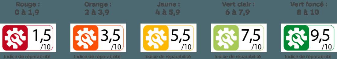Pictogrammes, code couleur et barème de l'indice de réparabilité