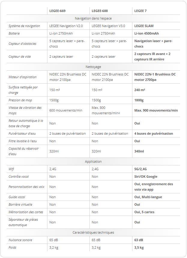 Tableau comparatif des caractéristiques techniques des LEGEE