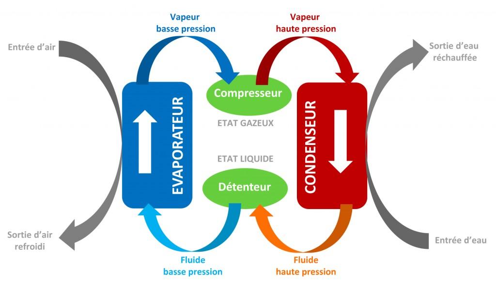 Schéma du fonctionnement d'une pompe à chaleur