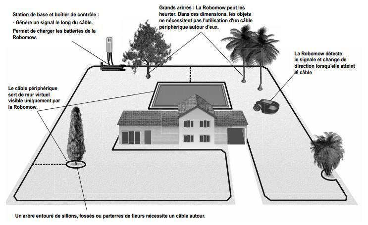 robot tondeuse robomow tuscania ts1800 bestofrobots. Black Bedroom Furniture Sets. Home Design Ideas