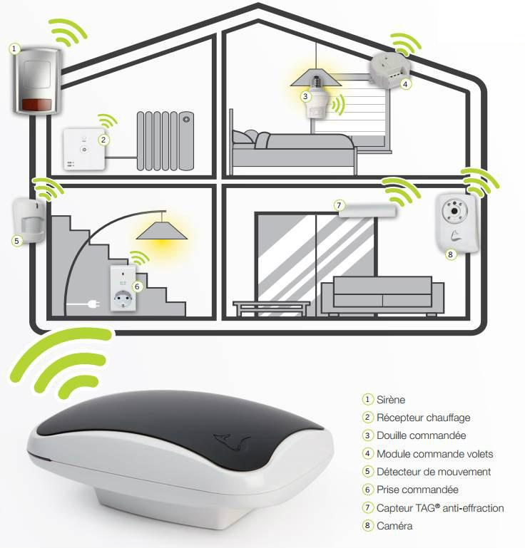 pack domotique s curit myfox bestofrobots. Black Bedroom Furniture Sets. Home Design Ideas