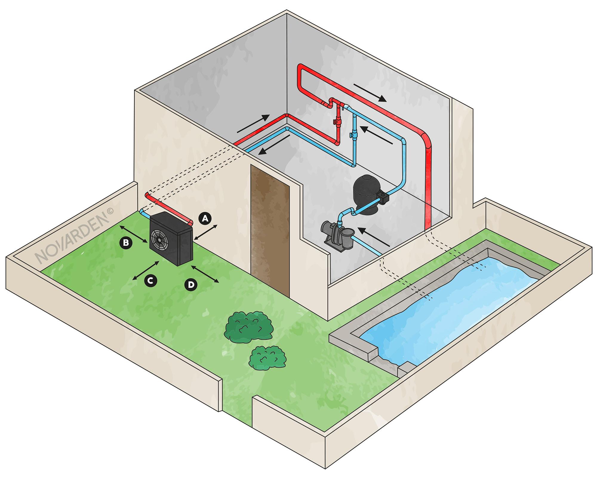 Emplacement pompe a chaleur de piscine NOVARDEN