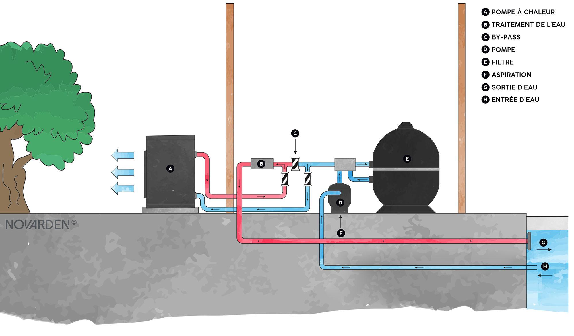 Installation pompe a chaleur de piscine NOVARDEN